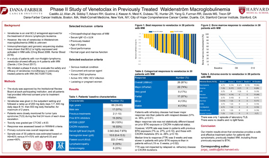 Phase II Study of Venetoclax in Previously Treated Waldenstrom's Macroglobulinemia