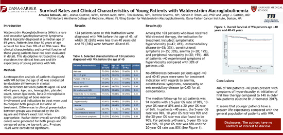 Survival Rates and Clinical Characteristics of Young Patients with Waldenström Macroglobulinemia